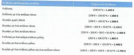b_450_300_16777215_00_images_diafores_eisodimatika.jpg